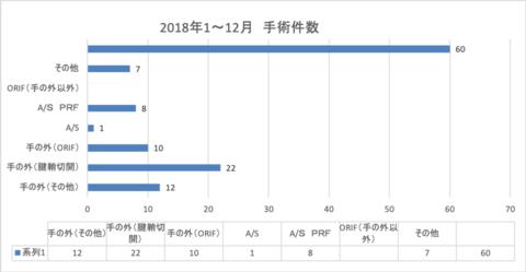 2018年度手術実績